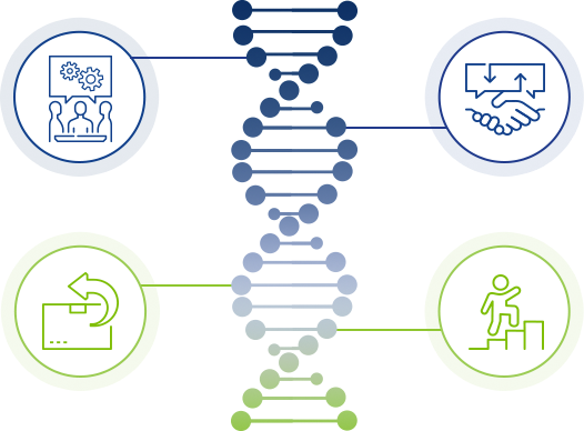 Agile is in our DNA